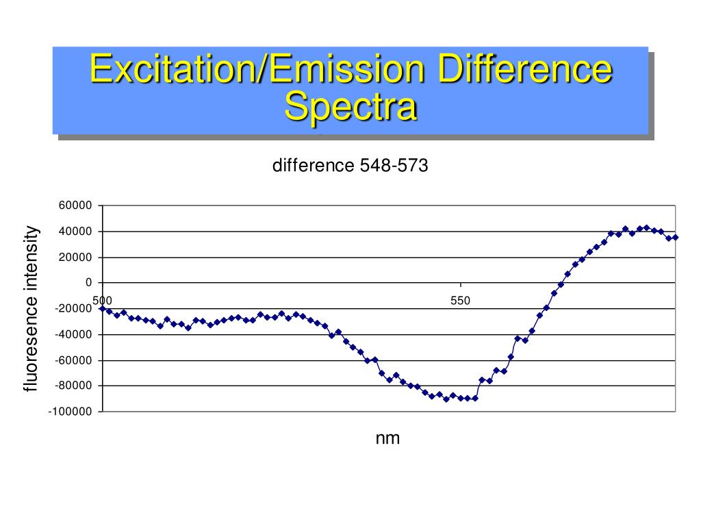 Excitation/Emission Difference Spectra