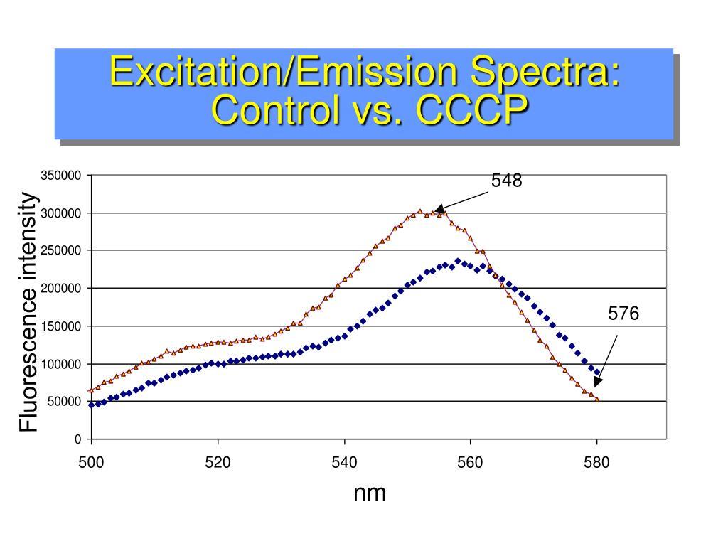 Excitation/Emission Spectra: