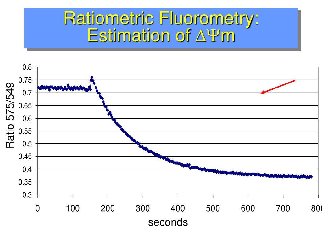 Ratiometric Fluorometry: