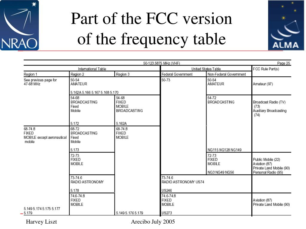 Part of the FCC version of the frequency table