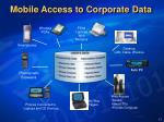 mobile access to corporate data