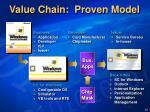 value chain proven model