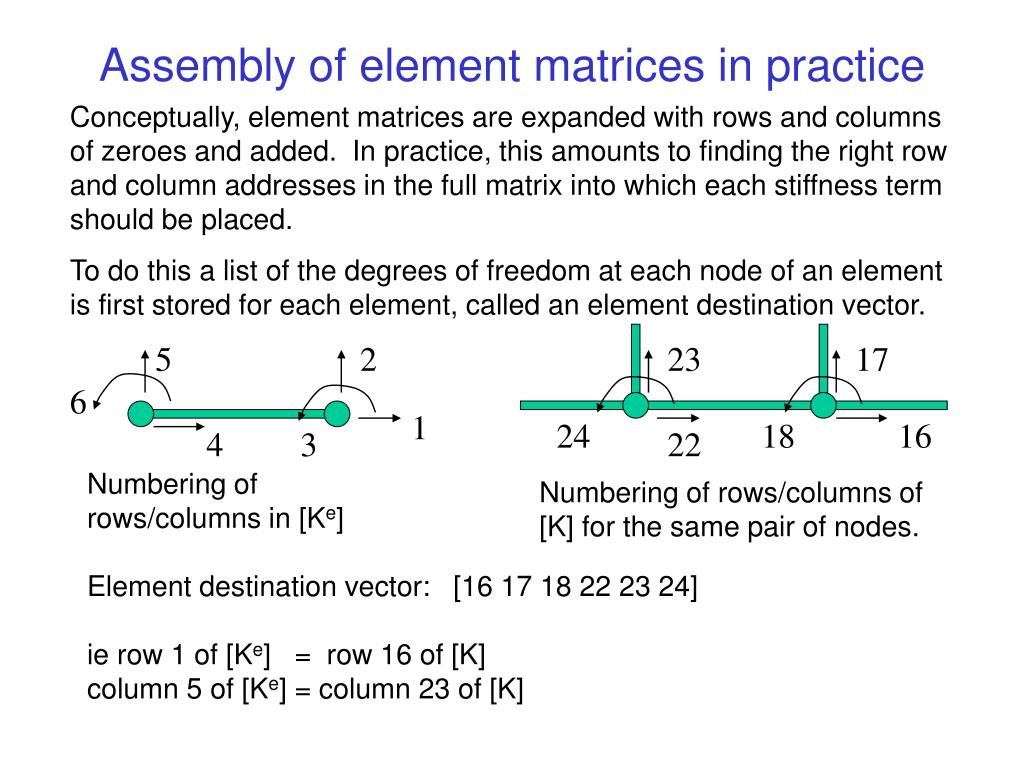 Assembly of element matrices in practice