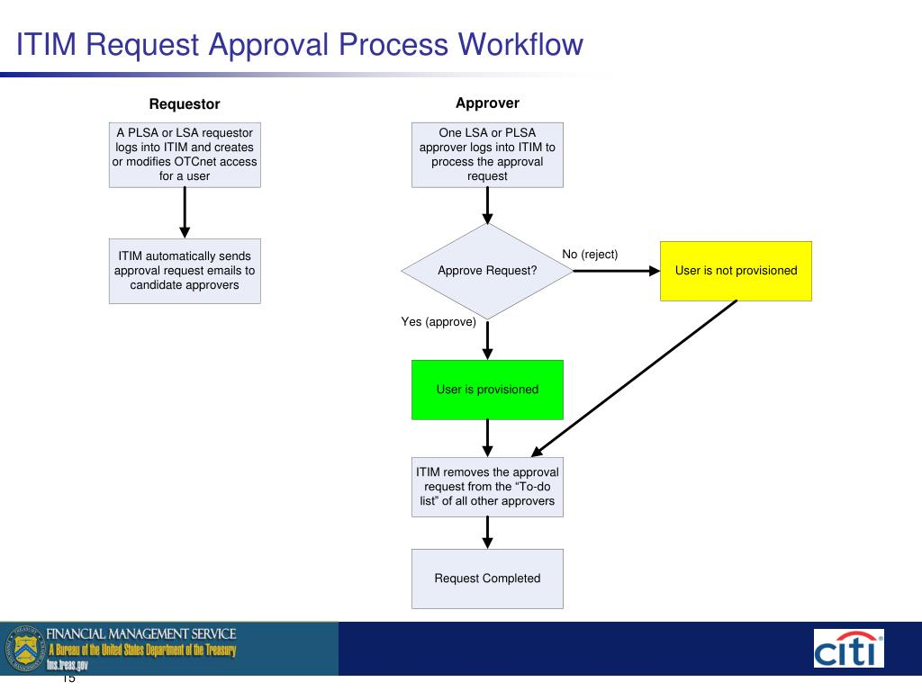 ITIM Request Approval Process Workflow