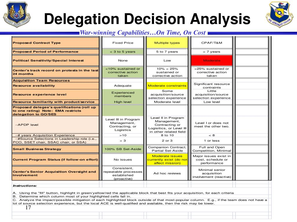 Delegation Decision Analysis
