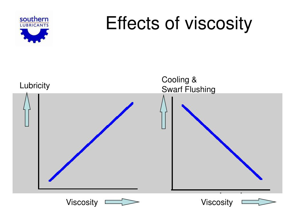 Effects of viscosity