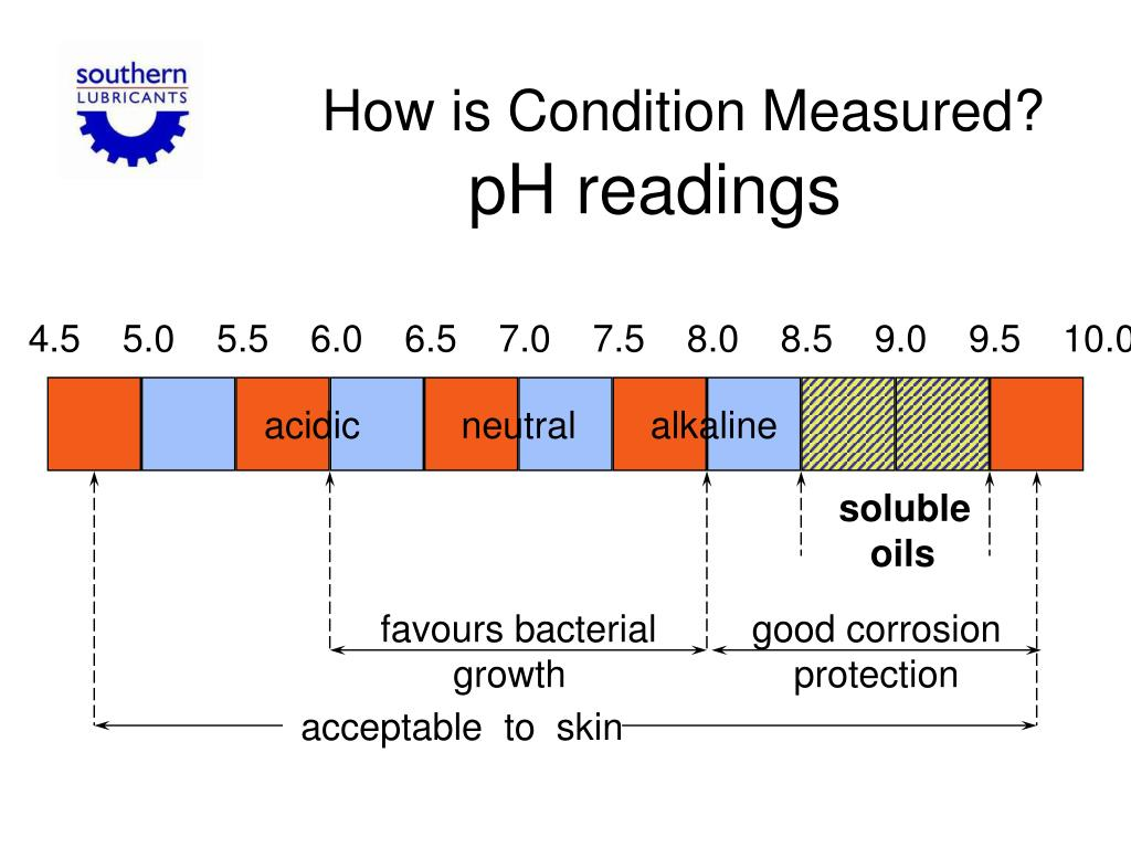How is Condition Measured?