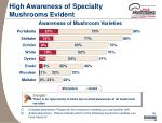 high awareness of specialty mushrooms evident