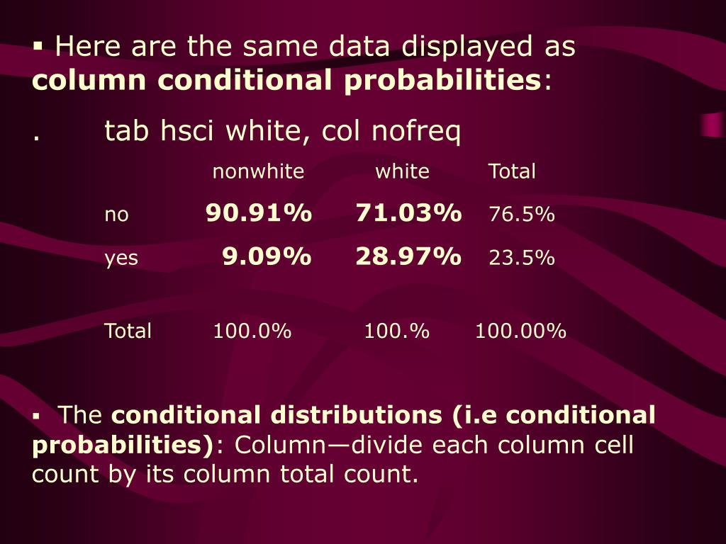 Here are the same data displayed as