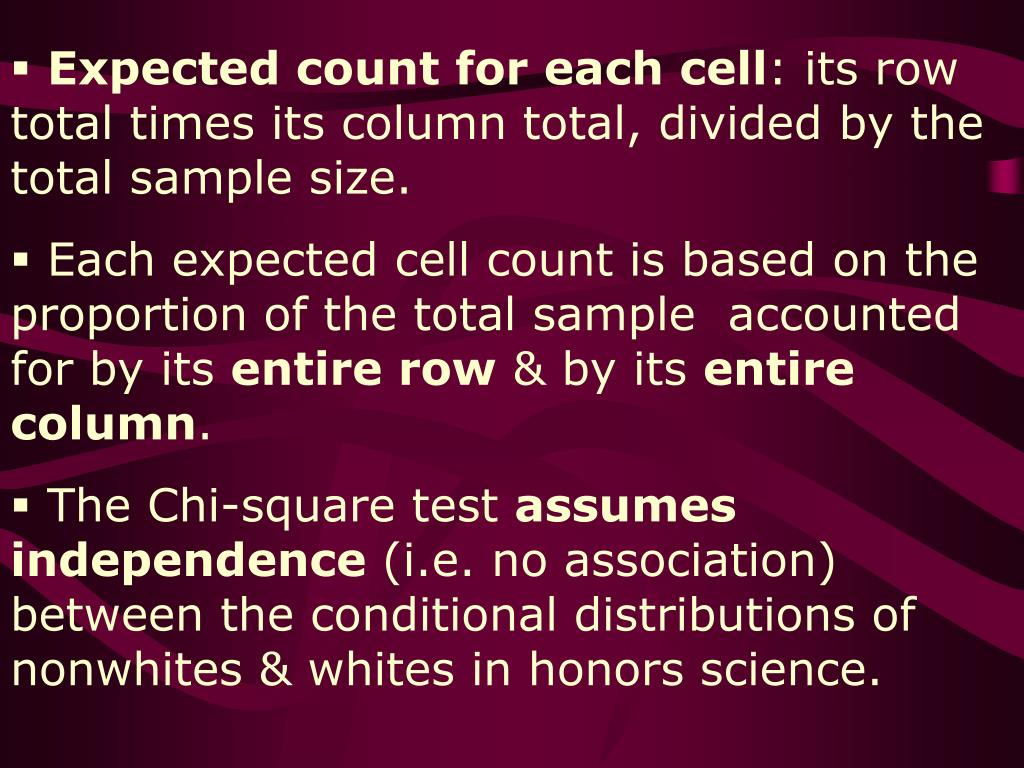 Expected count for each cell