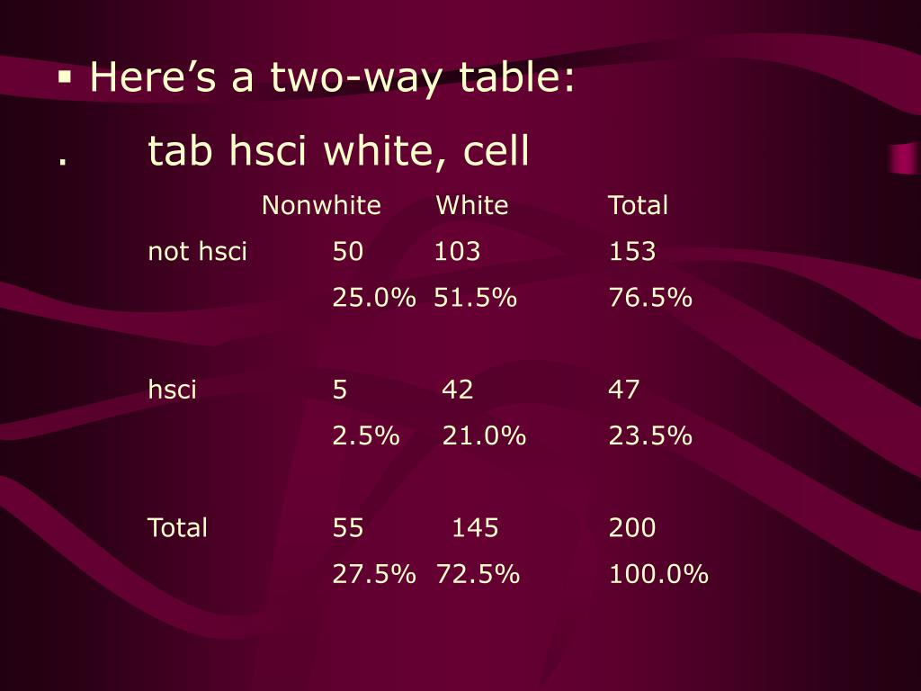 Here's a two-way table: