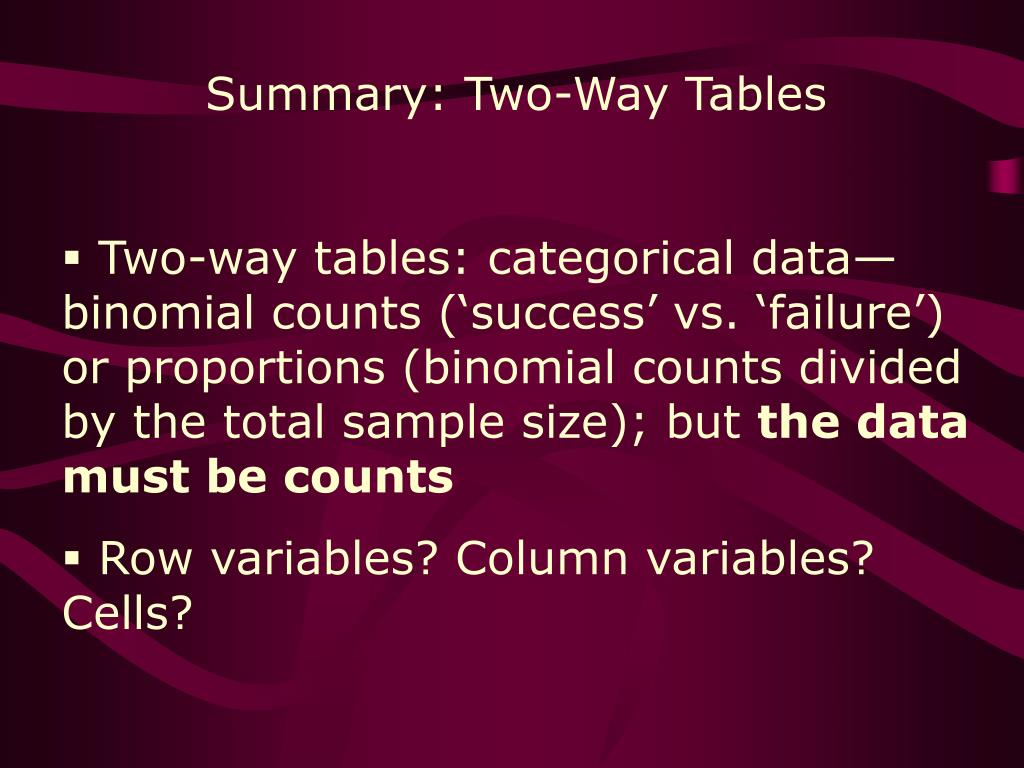 Summary: Two-Way Tables