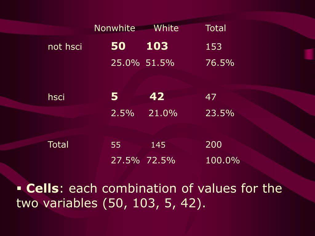 Nonwhite      White
