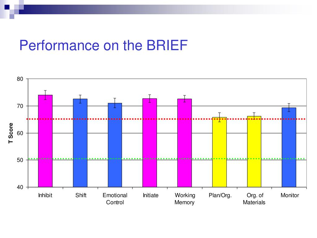 Performance on the BRIEF