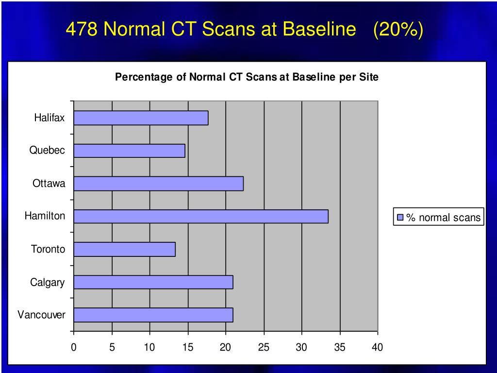 478 Normal CT Scans at Baseline   (20%)