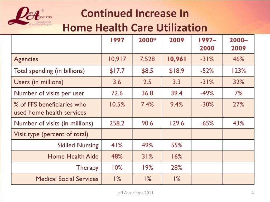 Continued Increase In                                     Home Health Care Utilization