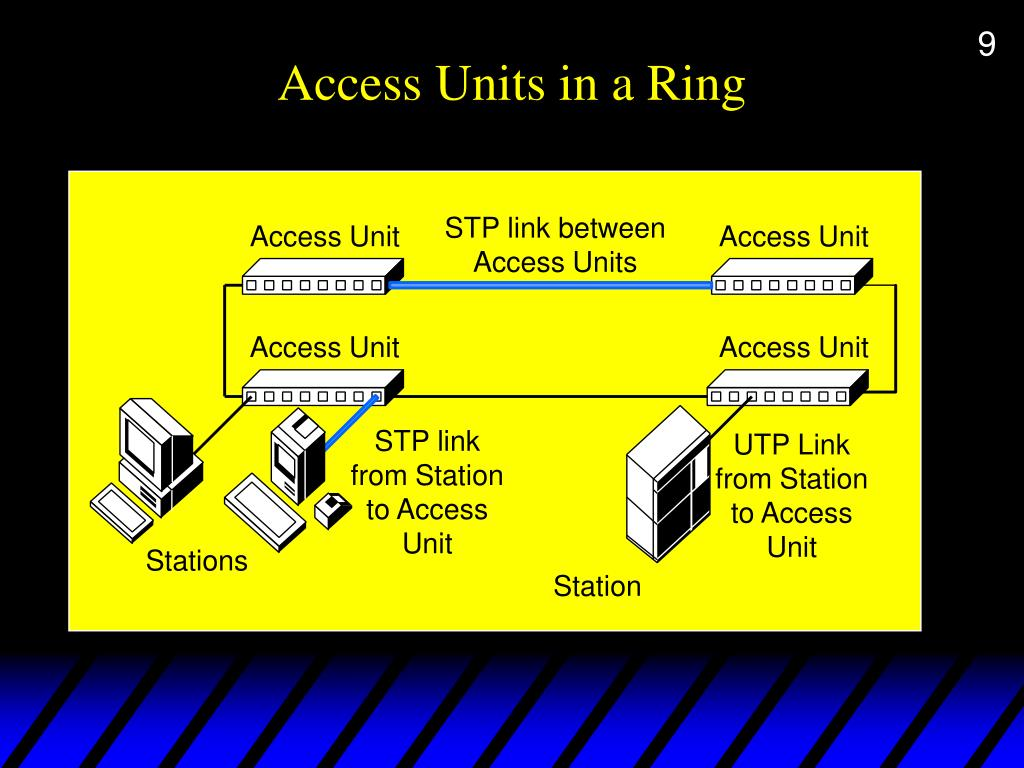 Access Units in a Ring