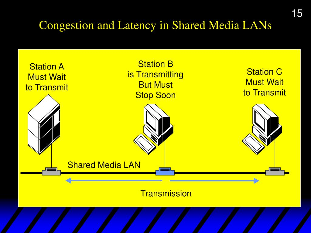 Congestion and Latency in Shared Media LANs