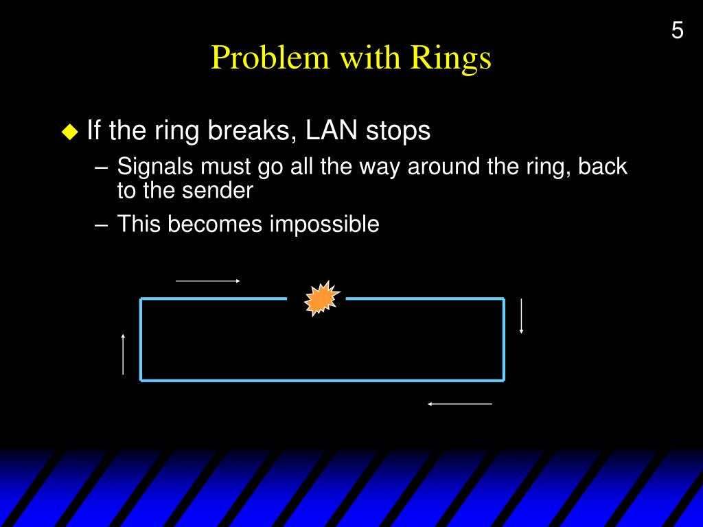 Problem with Rings