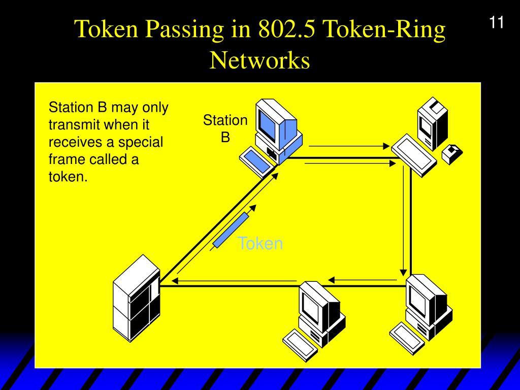 Token Passing in 802.5 Token-Ring Networks