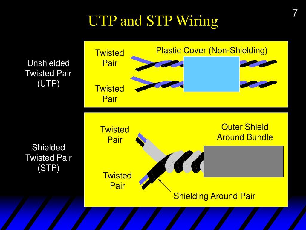 UTP and STP Wiring