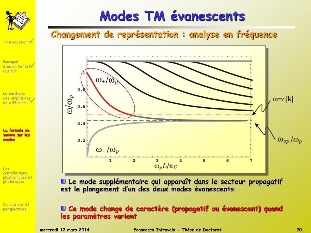 Modes TM évanescents