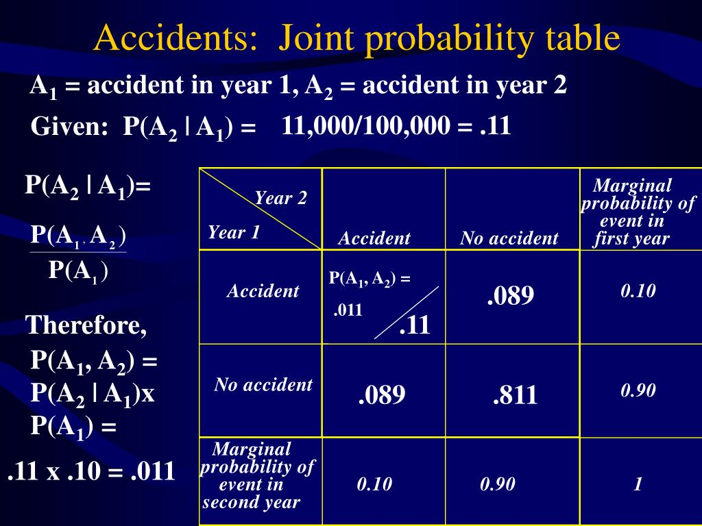 Accidents:  Joint probability table