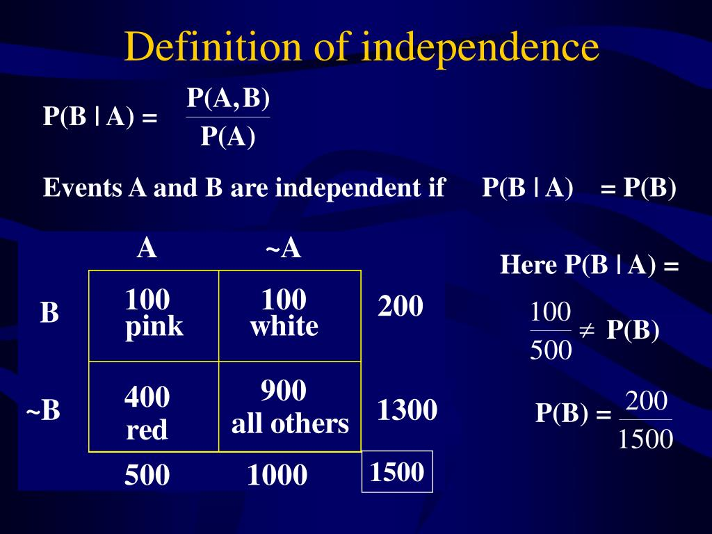 Definition of independence