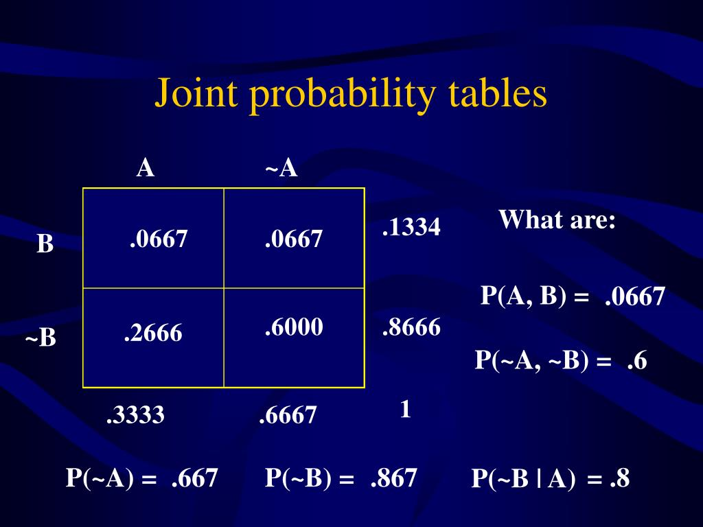 Joint probability tables