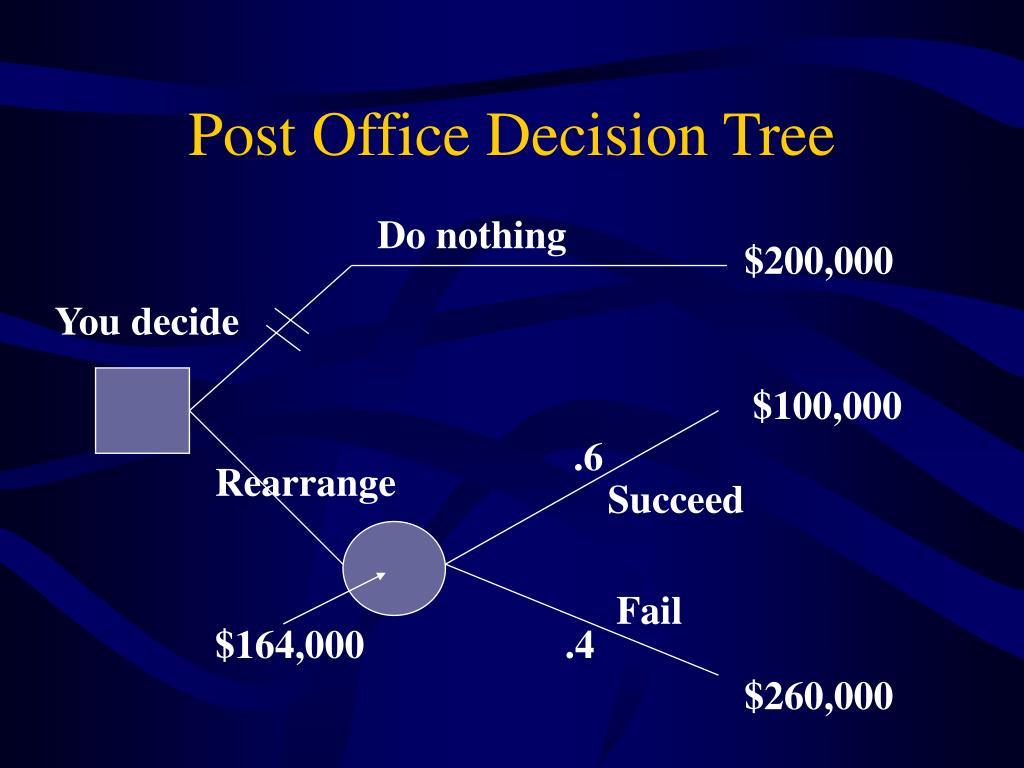 Post Office Decision Tree