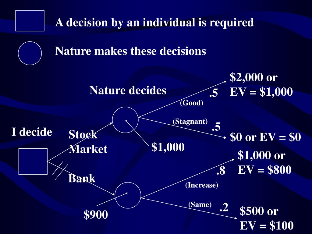 A decision by an individual is required