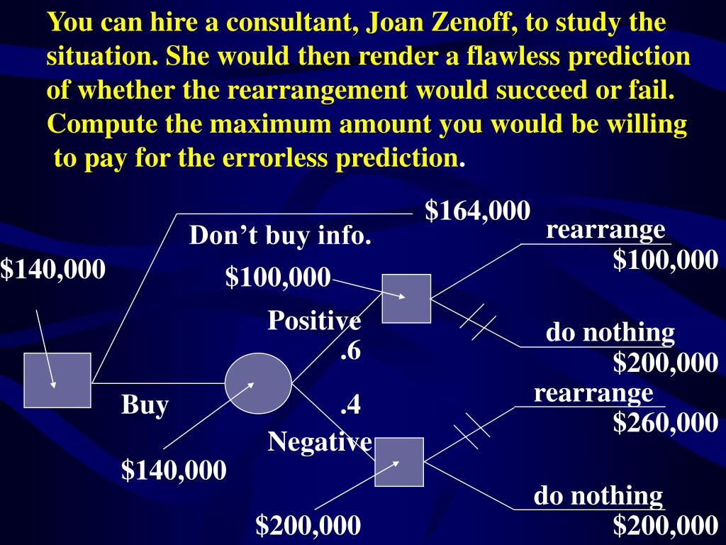 You can hire a consultant, Joan Zenoff, to study the