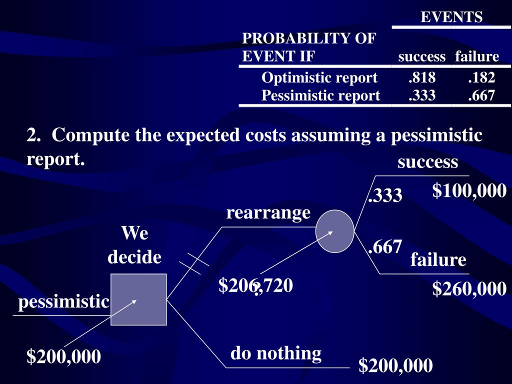 2.  Compute the expected costs assuming a pessimistic