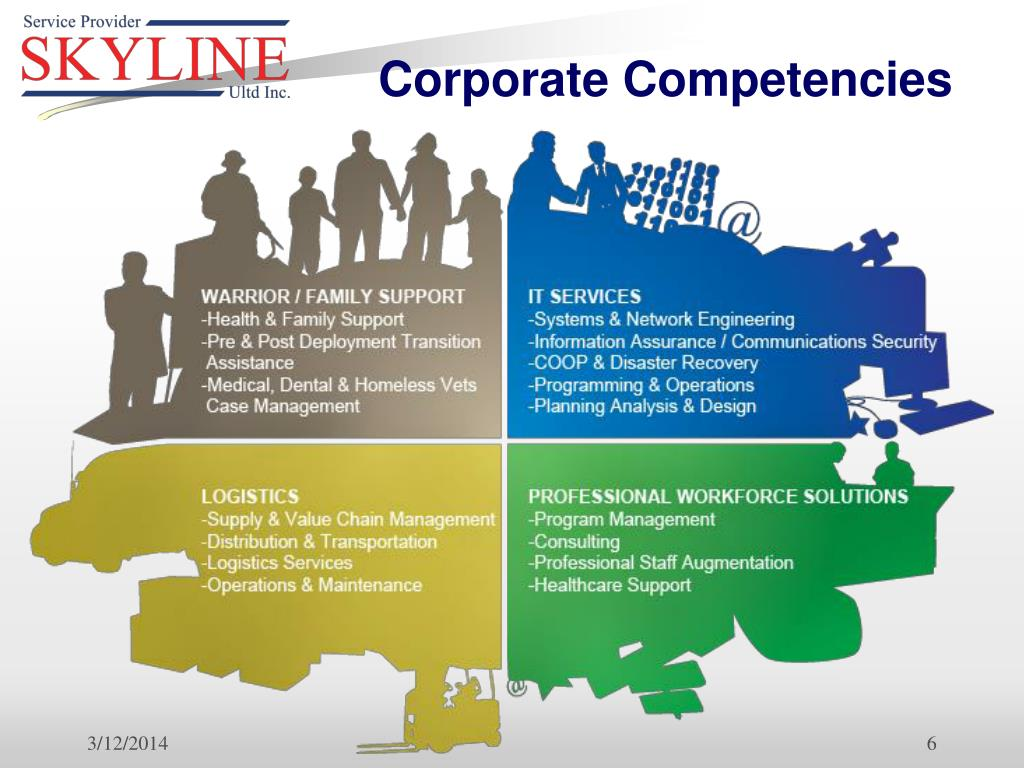 Corporate Competencies