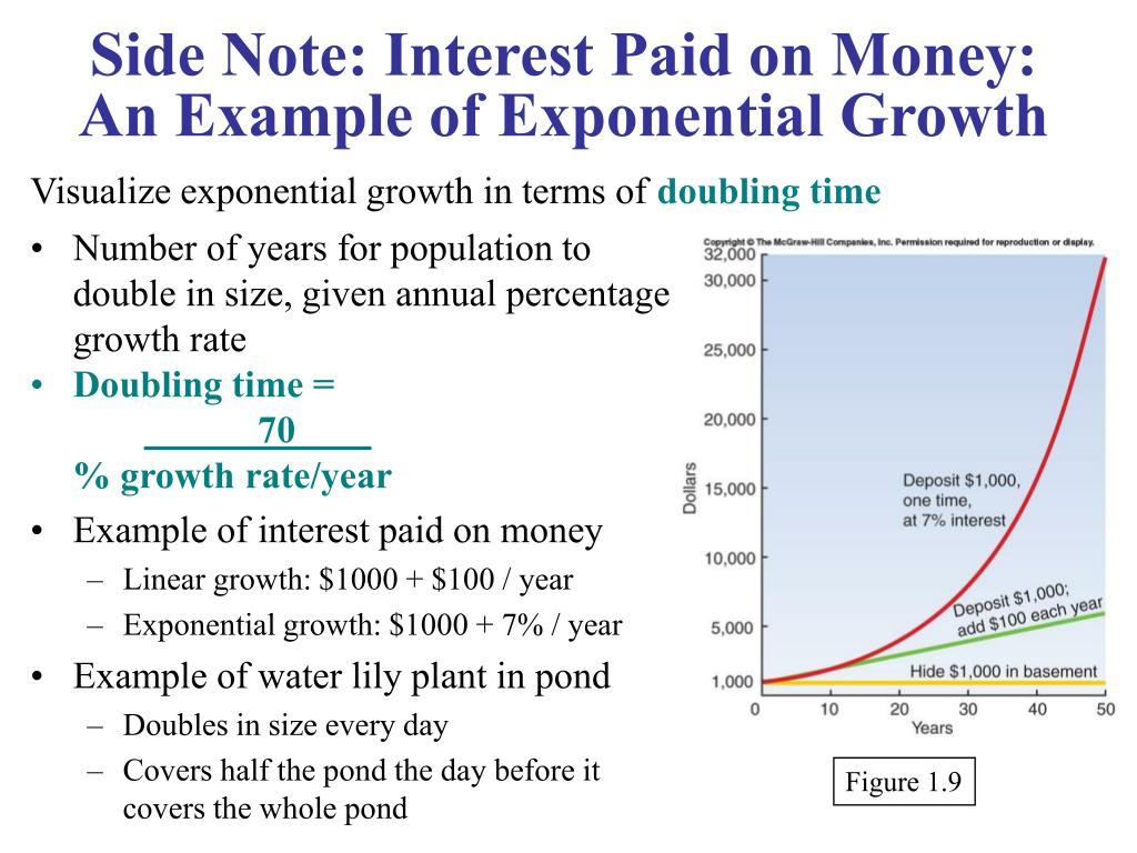 Side Note: Interest Paid on Money: An Example of Exponential Growth