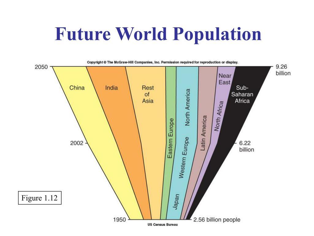 Future World Population