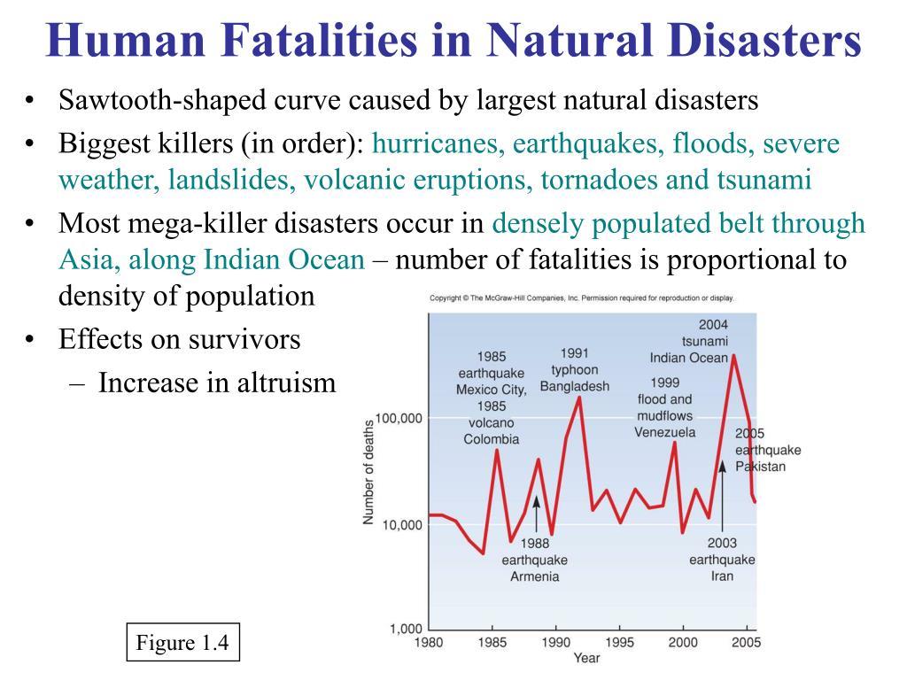 Human Fatalities in Natural Disasters