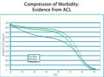 compression of morbidity evidence from acl