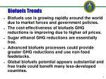 biofuels trends