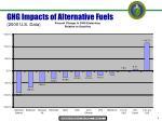 ghg impacts of alternative fuels 2000 u s data