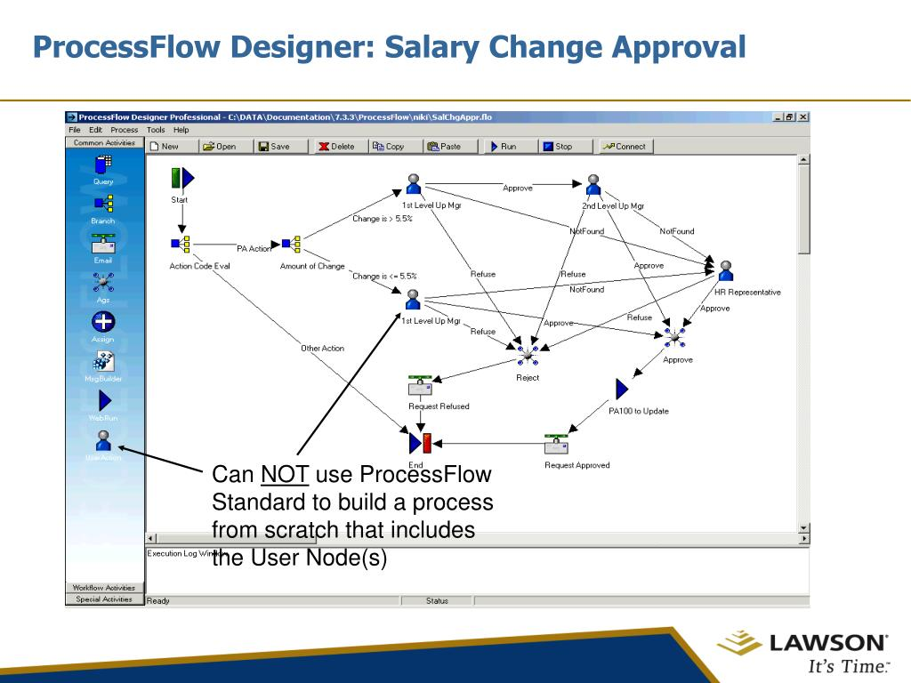 ProcessFlow Designer: Salary Change Approval
