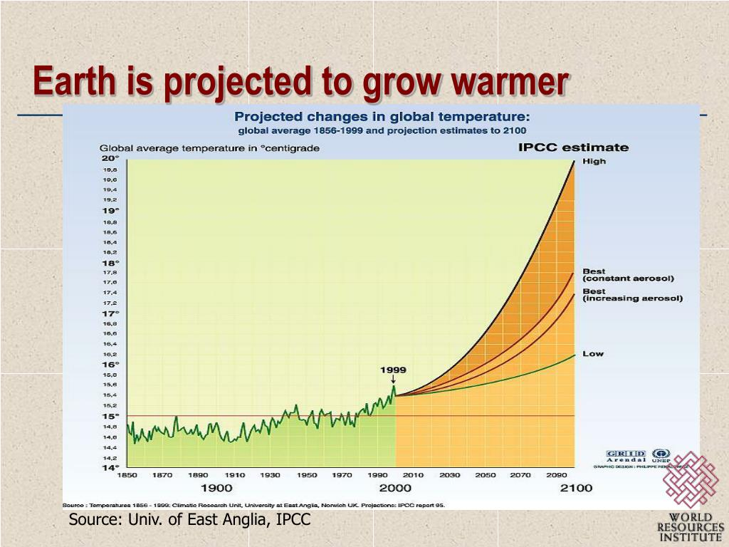 Earth is projected to grow warmer