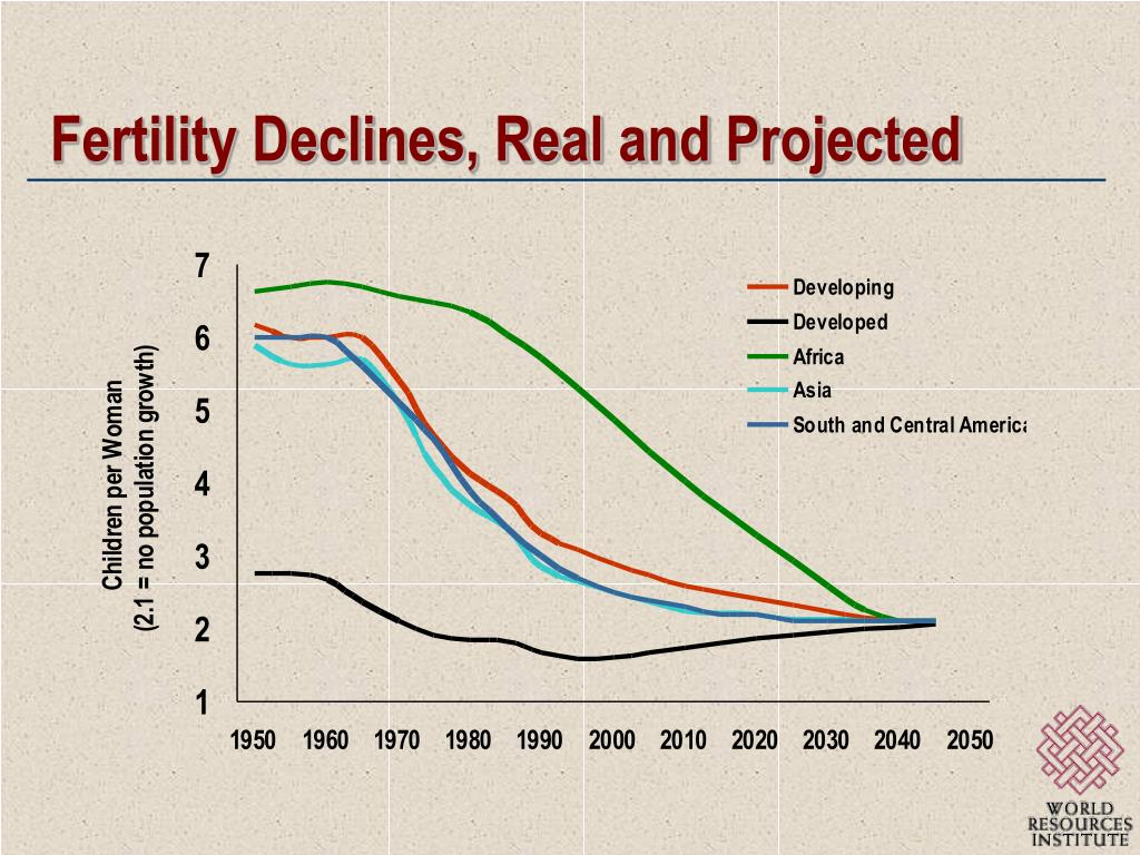 Fertility Declines, Real and Projected