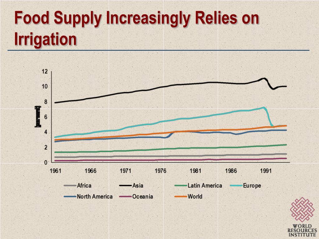 Food Supply Increasingly Relies on Irrigation