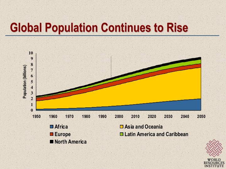 Global population continues to rise