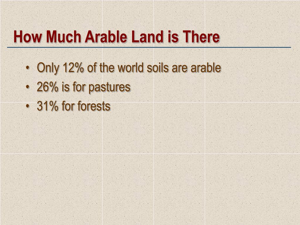 How Much Arable Land is There
