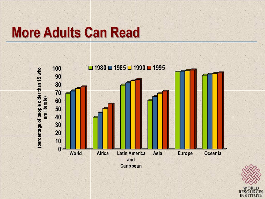More Adults Can Read
