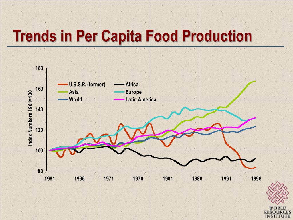 Trends in Per Capita Food Production