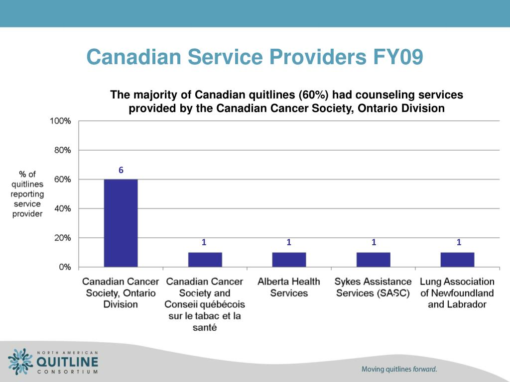 Canadian Service Providers FY09