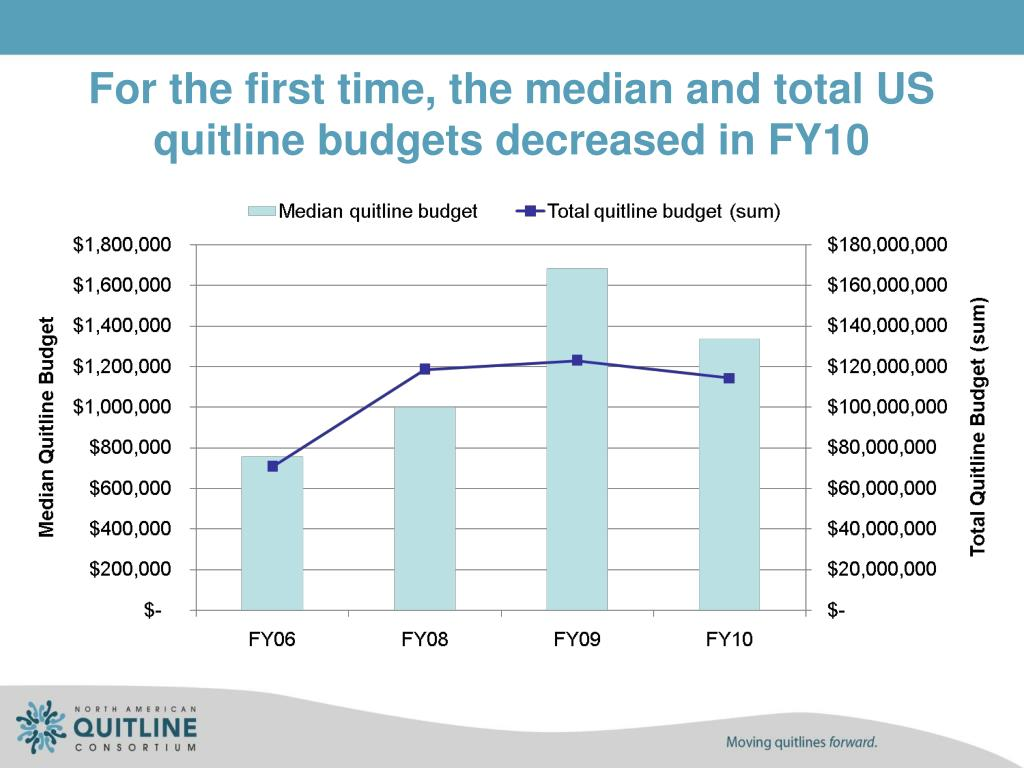 For the first time, the median and total US quitline budgets decreased in FY10